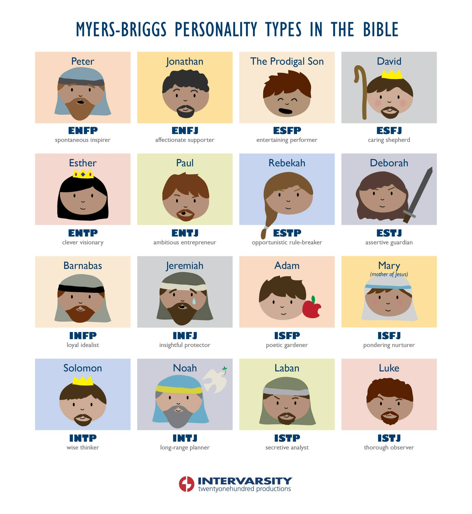 Biblical Myers Briggs Types | The Monday Heretic